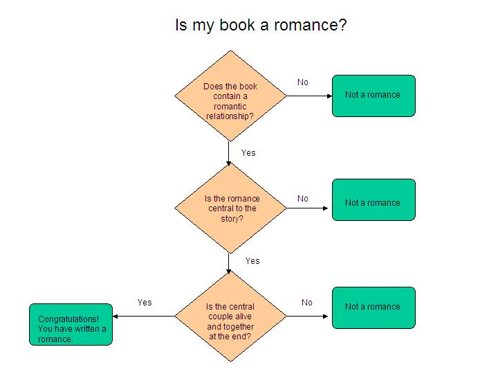 Romance flowchart